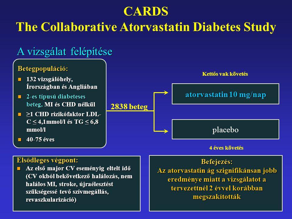 4 éves követés 2838 beteg Betegpopuláció: 132 vizsgálóhely, Írországban és Angliában 132 vizsgálóhely, Írországban és Angliában 2-es típusú diabeteses beteg, MI és CHD nélkül 2-es típusú diabeteses beteg, MI és CHD nélkül ≥1 CHD rizikófaktor LDL- C ≤ 4,1mmol/l és TG ≤ 6,8 mmol/l ≥1 CHD rizikófaktor LDL- C ≤ 4,1mmol/l és TG ≤ 6,8 mmol/l 40-75 éves 40-75 éves Elsődleges végpont: Az első major CV eseményig eltelt idő (CV okból bekövetkező halálozás, nem halálos MI, stroke, újraélesztést szükségessé tevő szívmegállás, revaszkularizáció) Elsődleges végpont: Az első major CV eseményig eltelt idő (CV okból bekövetkező halálozás, nem halálos MI, stroke, újraélesztést szükségessé tevő szívmegállás, revaszkularizáció) Kettős vak követés atorvastatin 10 mg/nap placebo Befejezés: Az atorvastatin ág szignifikánsan jobb eredménye miatt a vizsgálatot a tervezettnél 2 évvel korábban megszakították Befejezés: Az atorvastatin ág szignifikánsan jobb eredménye miatt a vizsgálatot a tervezettnél 2 évvel korábban megszakították CARDS The Collaborative Atorvastatin Diabetes Study A vizsgálat felépítése