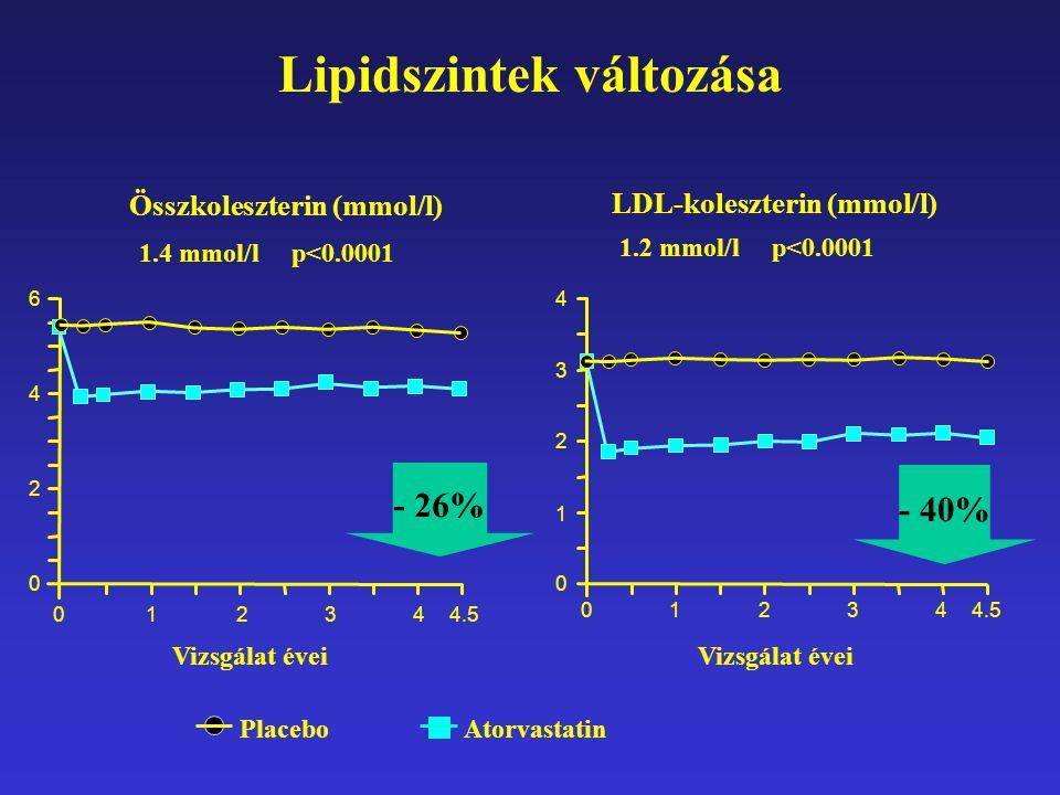 - 26% Lipidszintek változása Összkoleszterin (mmol/l) LDL-koleszterin (mmol/l) 023414.5 2341 Vizsgálat évei 0 0 1 2 3 4 0 2 4 6 PlaceboAtorvastatin 1.4 mmol/l p<0.0001 1.2 mmol/l p<0.0001 - 40%