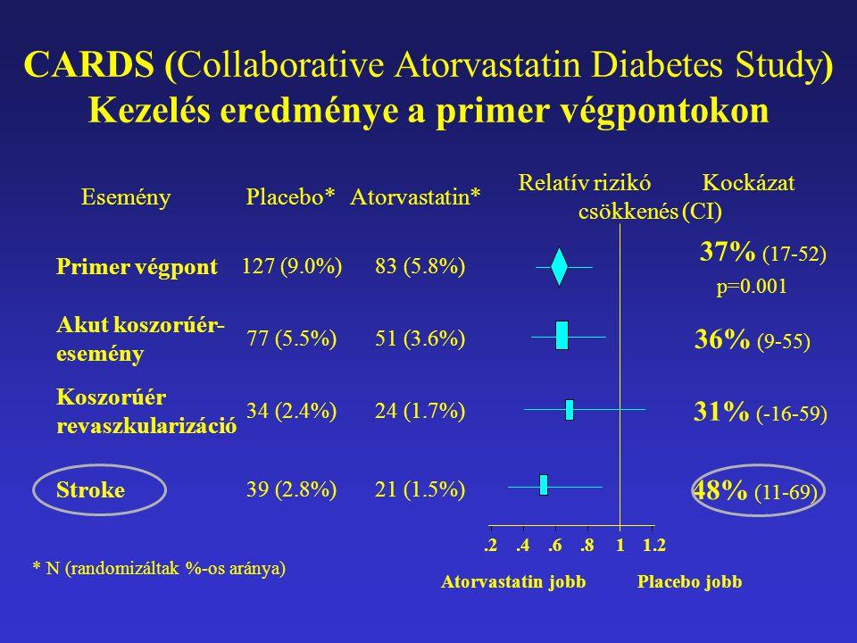 CARDS (Collaborative Atorvastatin Diabetes Study) Kezelés eredménye a primer végpontokon * N (randomizáltak %-os aránya) Atorvastatin jobb Placebo jobb 21 (1.5%) 24 (1.7%) 51 (3.6%) 83 (5.8%) Atorvastatin* 48% (11-69) 39 (2.8%) Stroke 31% (-16-59) 34 (2.4%) Koszorúér revaszkularizáció 36% (9-55) 77 (5.5%) Akut koszorúér- esemény 37% (17-52) p=0.001 127 (9.0%) Primer végpont Relatív rizikó Kockázat csökkenés (CI) Placebo*Esemény.2.4.6.811.2