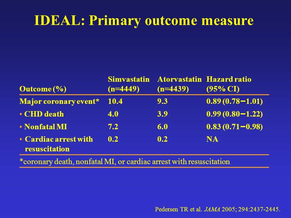 IDEAL: Primary outcome measure Outcome (%) Simvastatin (n=4449) Atorvastatin (n=4439) Hazard ratio (95% CI) Major coronary event*10.49.3 0.89 (0.78 – 1.01) CHD death4.03.9 0.99 (0.80 – 1.22) Nonfatal MI7.26.0 0.83 (0.71 – 0.98) Cardiac arrest with resuscitation 0.2 NA *coronary death, nonfatal MI, or cardiac arrest with resuscitation Pedersen TR et al.