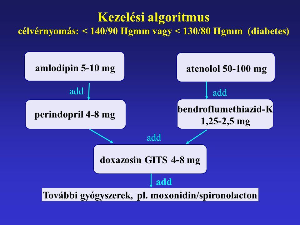 Kezelési algoritmus célvérnyomás: < 140/90 Hgmm vagy < 130/80 Hgmm (diabetes) amlodipin 5-10 mg atenolol 50-100 mg perindopril 4-8 mg bendroflumethiazid-K 1,25-2,5 mg doxazosin GITS 4-8 mg add További gyógyszerek, pl.