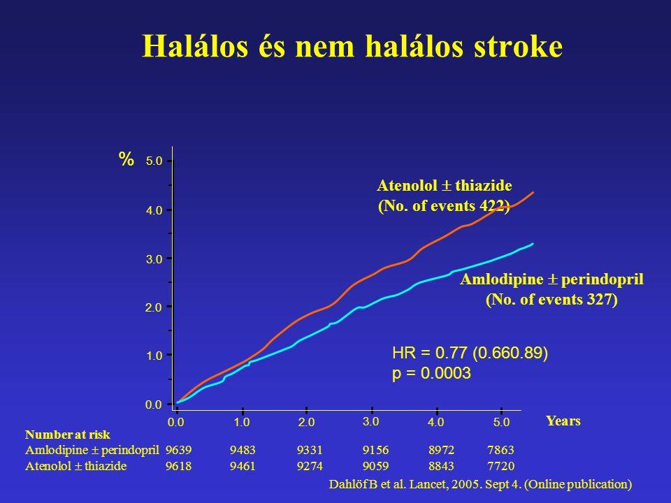 Halálos és nem halálos stroke Number at risk Amlodipine  perindopril 96399483 9331 9156 8972 7863 Atenolol  thiazide 96189461 9274 9059 8843 7720 0.
