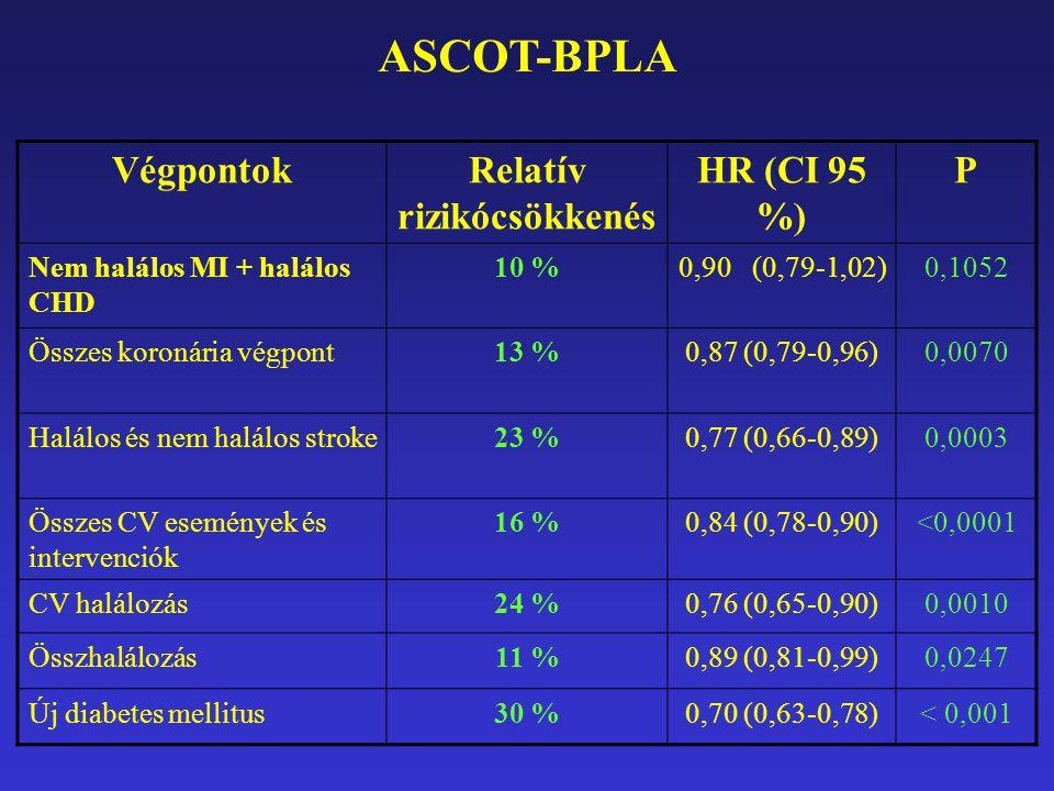 VégpontokRelatív rizikócsökkenés HR (CI 95 %) P Nem halálos MI + halálos CHD 10 %0,90 (0,79-1,02)0,1052 Összes koronária végpont13 %0,87 (0,79-0,96)0,0070 Halálos és nem halálos stroke23 %0,77 (0,66-0,89)0,0003 Összes CV események és intervenciók 16 %0,84 (0,78-0,90)<0,0001 CV halálozás24 %0,76 (0,65-0,90)0,0010 Összhalálozás11 %0,89 (0,81-0,99)0,0247 Új diabetes mellitus30 %0,70 (0,63-0,78)< 0,001 ASCOT-BPLA