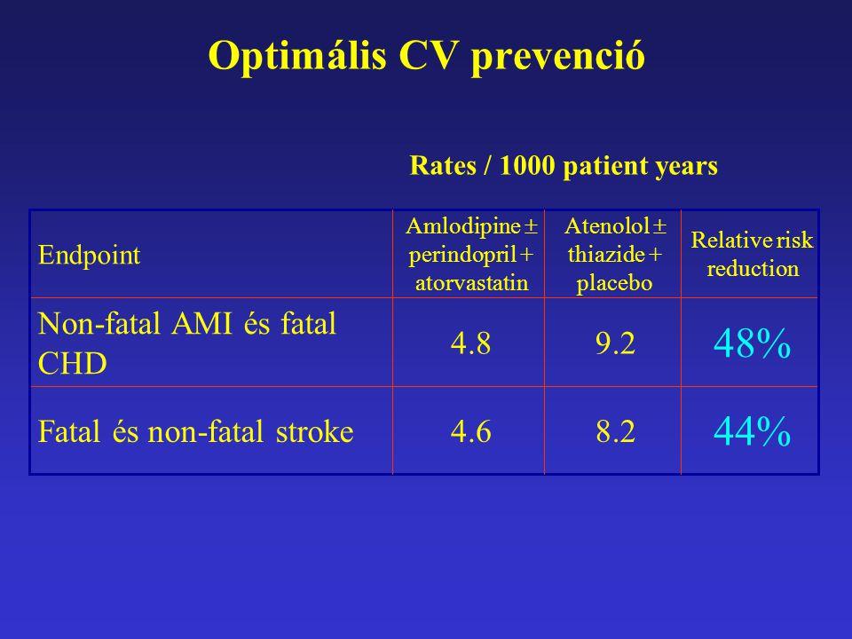 Optimális CV prevenció 44% 48% Relative risk reduction 8.24.6Fatal és non-fatal stroke 9.24.8 Non-fatal AMI és fatal CHD Atenolol  thiazide + placebo Amlodipine  perindopril + atorvastatin Endpoint Rates / 1000 patient years