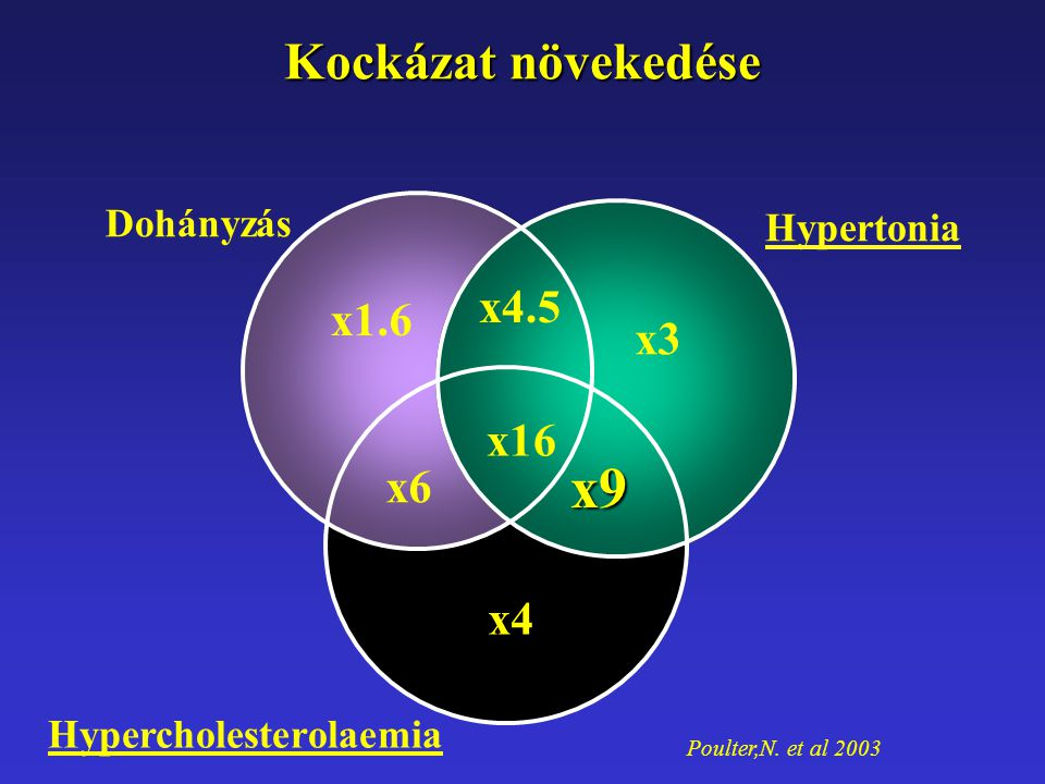 Poulter,N. et al 2003 x16 x4 x6 x9 x4.5 x3 x1.6 Dohányzás Hypertonia Hypercholesterolaemia x16 Kockázat növekedése