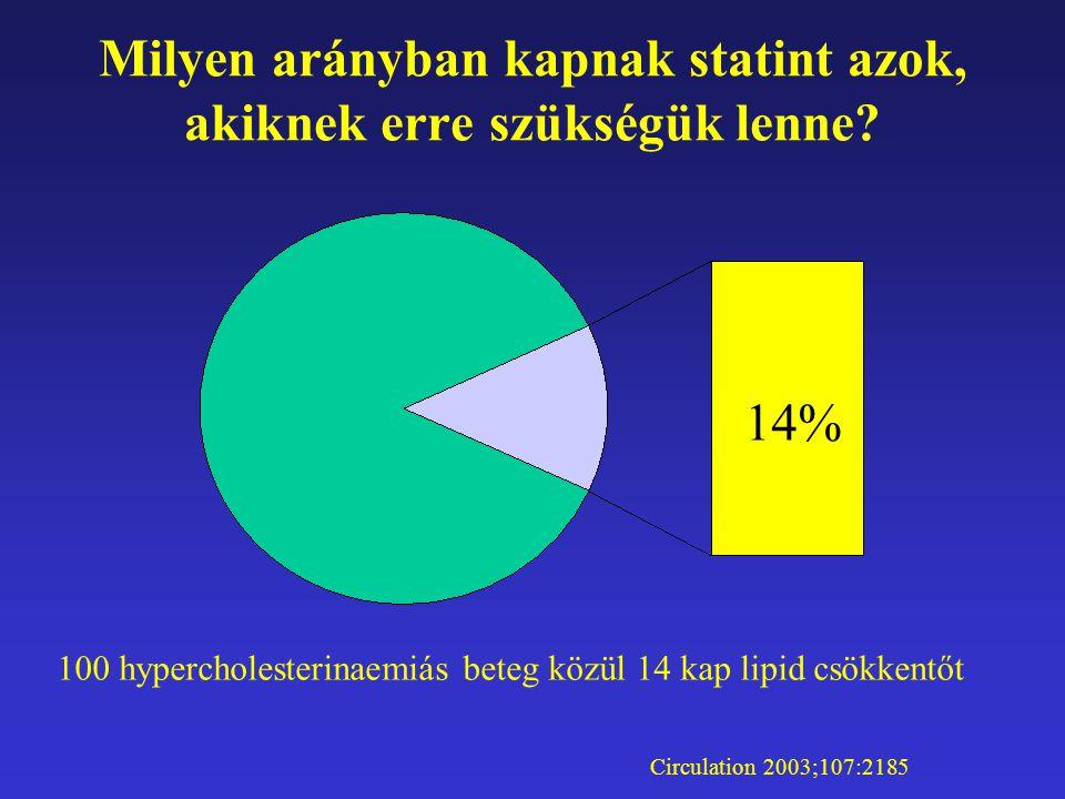 Milyen arányban kapnak statint azok, akiknek erre szükségük lenne? 14% 100 hypercholesterinaemiás beteg közül 14 kap lipid csökkentőt Circulation 2003