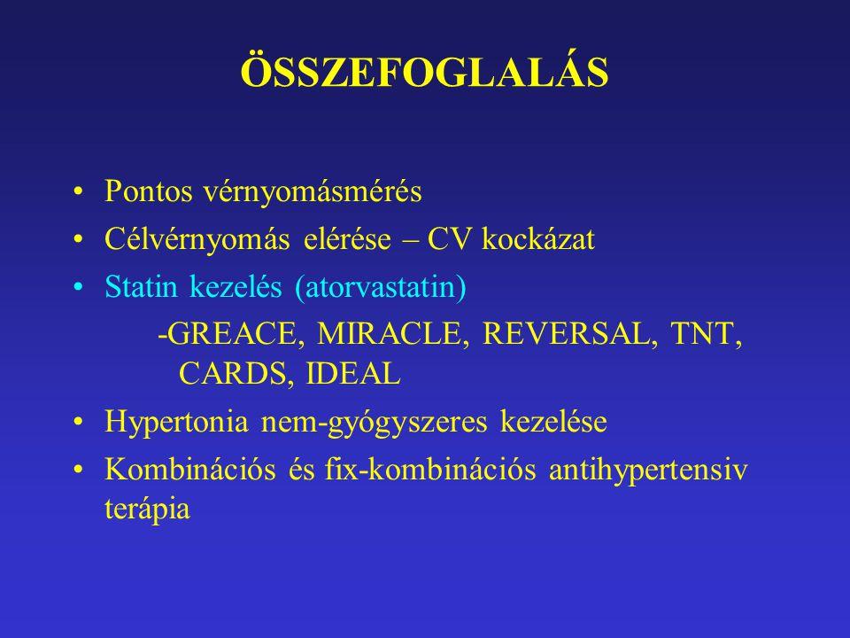 ÖSSZEFOGLALÁS Pontos vérnyomásmérés Célvérnyomás elérése – CV kockázat Statin kezelés (atorvastatin) -GREACE, MIRACLE, REVERSAL, TNT, CARDS, IDEAL Hypertonia nem-gyógyszeres kezelése Kombinációs és fix-kombinációs antihypertensiv terápia