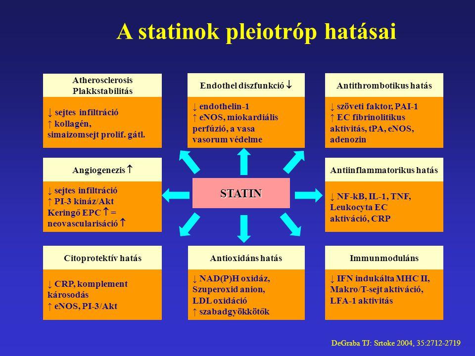 DeGraba TJ: Srtoke 2004, 35:2712-2719 STATIN ↓ sejtes infiltráció ↑ kollagén, simaizomsejt prolif. gátl. Atherosclerosis Plakkstabilitás ↓ endothelin-