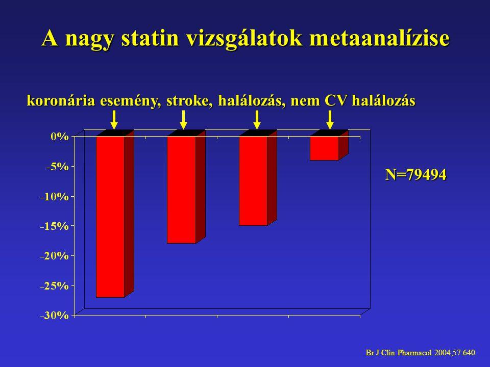 A nagy statin vizsgálatok metaanalízise koronária esemény, stroke, halálozás, nem CV halálozás N=79494 Br J Clin Pharmacol 2004;57:640