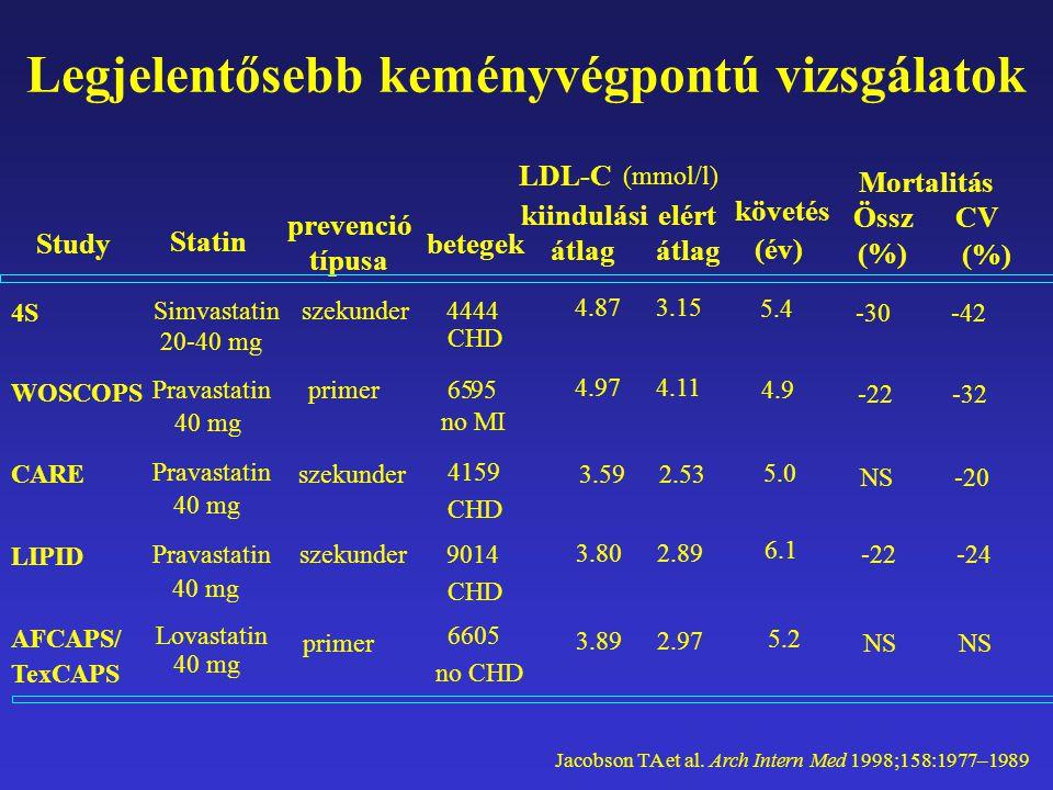 Legjelentősebb keményvégpontú vizsgálatok 4S WOSCOPS CARE LIPID AFCAPS/ TexCAPS Statin prevenció típusa betegek kiindulási átlag követés (év) Simvastatin 20-40 mg Pravastatin 40 mg Pravastatin 40 mg Pravastatin 40 mg Lovastatin 40 mg szekunder primer 4.87 (mmol/l) 4.97 3.59 3.80 5.4 4.9 5.0 6.1 5.2 4444 CHD 6595 no MI 4159 CHD 9014 CHD 6605 no CHD Study szekunder primer 3.89 Mortalitás Össz CV (%)(%) -30 -22 NS -22 NS -42 -32 -20 -24 NS (%)(%) elért átlag 3.15 4.11 2.53 2.89 2.97 LDL-C Jacobson TA et al.