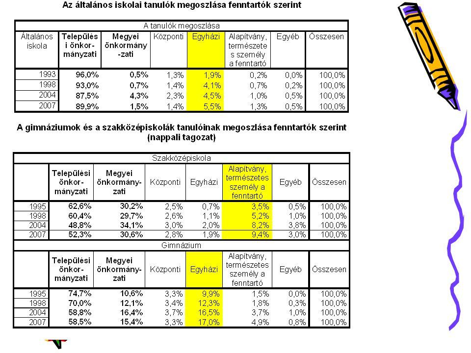 A közösségi és a magánintézményi tanulók aránya iskolaszintenként (2005) A magán intézmények aránya növekvő tendenciát mutat