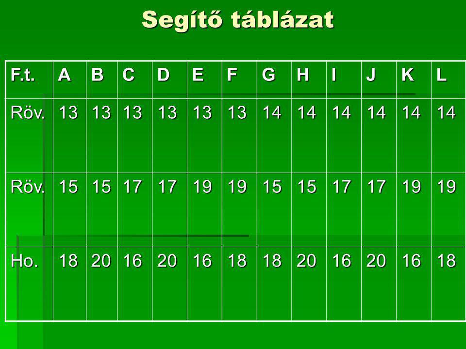 Segítő táblázat F.t.ABCDEFGHIJKL Röv.131313131313141414141414 Röv.151517171919151517171919 Ho.182016201618182016201618