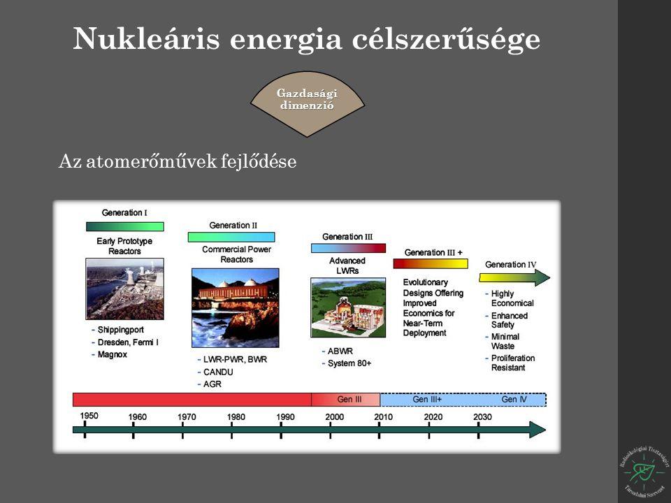 Nukleáris energia célszerűsége Gazdasági dimenzió Az atomerőművek fejlődése