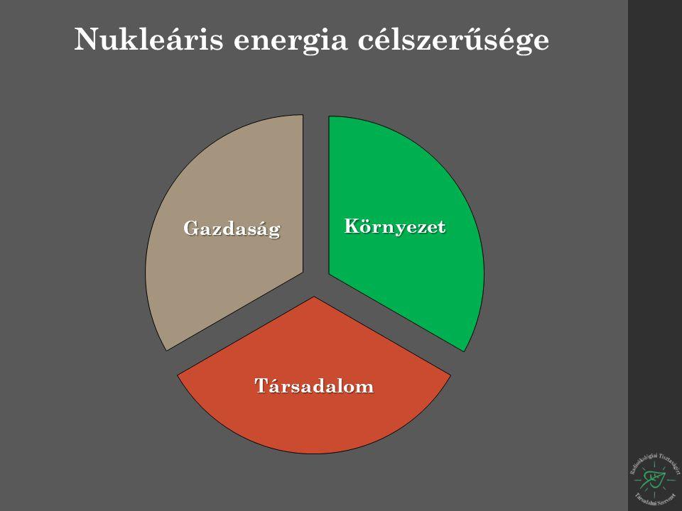 Környezet Társadalom Gazdaság Nukleáris energia célszerűsége
