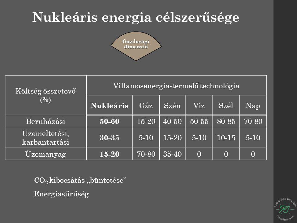 """Költség összetevő (%) Villamosenergia-termelő technológia Nukleáris GázSzénVízSzélNap Beruházási 50-60 15-2040-5050-5580-8570-80 Üzemeltetési, karbantartási 30-35 5-1015-205-1010-155-10 Üzemanyag 15-20 70-8035-40000 Nukleáris energia célszerűsége Gazdasági dimenzió CO 2 kibocsátás """"büntetése Energiasűrűség"""