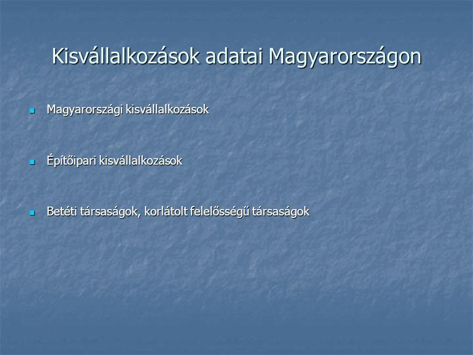 Kisvállalkozások adatai Magyarországon Magyarországi kisvállalkozások Magyarországi kisvállalkozások Építőipari kisvállalkozások Építőipari kisvállalkozások Betéti társaságok, korlátolt felelősségű társaságok Betéti társaságok, korlátolt felelősségű társaságok