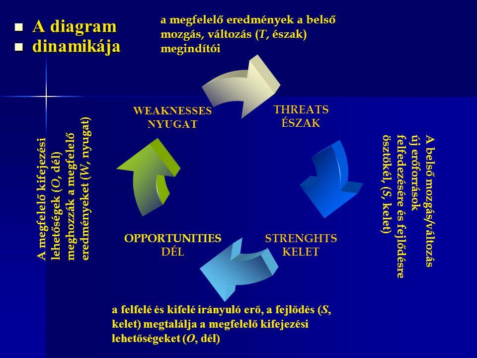 A diagram A diagram dinamikája dinamikája a felfelé és kifelé irányuló erő, a fejlődés (S, kelet) megtalálja a megfelelő kifejezési lehetőségeket (O,