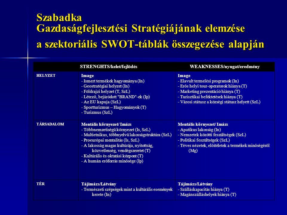 Szabadka Gazdaságfejlesztési Stratégiájának elemzése a szektoriális SWOT-táblák összegezése alapján STRENGHTS/kelet/fejlődésWEAKNESSES/nyugat/eredmény