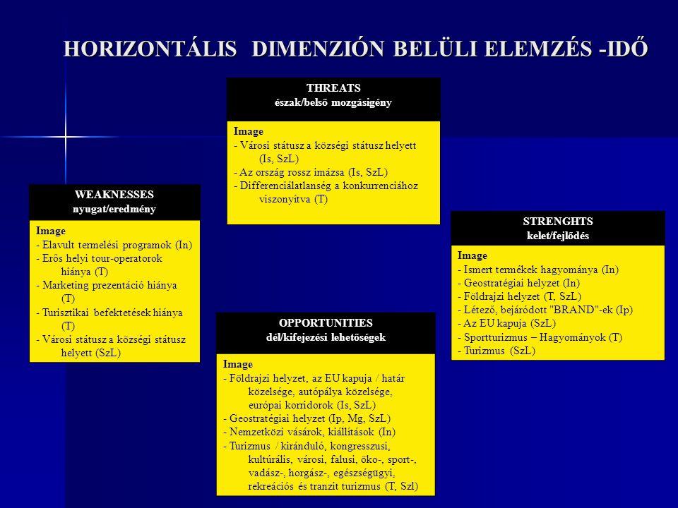 HORIZONTÁLIS DIMENZIÓN BELÜLI ELEMZÉS -IDŐ STRENGHTS kelet/fejlődés Image - Ismert termékek hagyománya (In) - Geostratégiai helyzet (In) - Földrajzi h