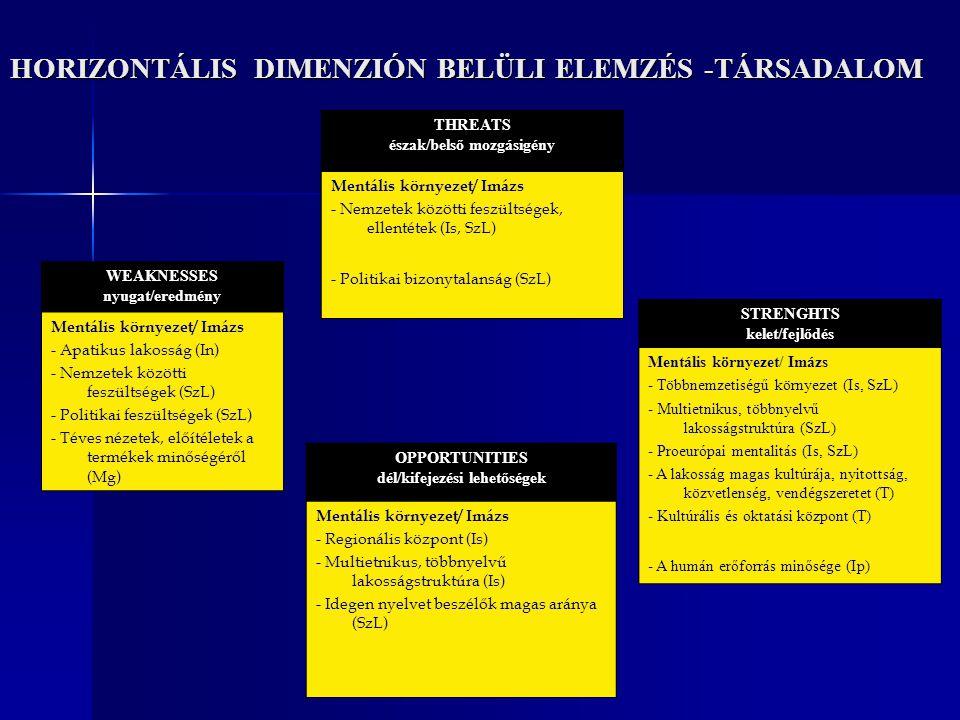 HORIZONTÁLIS DIMENZIÓN BELÜLI ELEMZÉS -TÁRSADALOM STRENGHTS kelet/fejlődés Mentális környezet/ Imázs - Többnemzetiségű környezet (Is, SzL) - Multietni