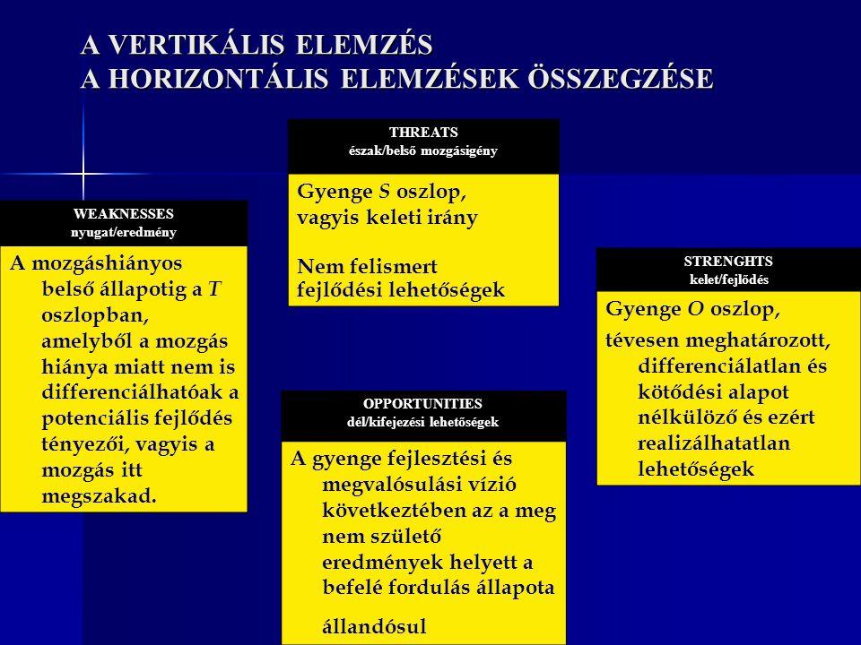 A VERTIKÁLIS ELEMZÉS A HORIZONTÁLIS ELEMZÉSEK ÖSSZEGZÉSE STRENGHTS kelet/fejlődés Gyenge O oszlop, tévesen meghatározott, differenciálatlan és kötődés