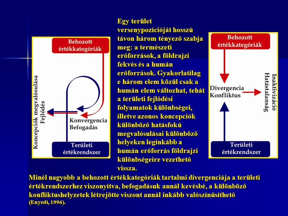 Az S oszlopban felsorolt tényezők Az S oszlopban felsorolt tényezők hagyományra, megőrzést inkább mint a fejlesztést, hagyományra, megőrzést inkább mint a fejlesztést, a keleti pozíció befelé forduló, a helyzet értékének mozgásmintájával ellentétes, összesítve gyenge a keleti pozíció befelé forduló, a helyzet értékének mozgásmintájával ellentétes, összesítve gyenge Az O oszlopban felsorolt lehetőségek Az O oszlopban felsorolt lehetőségek tartalmilag nem kötődnek az S oszlopban erősségeként értékelt tényezőkhöz, ezért realizációs lehetőségük gyenge, ez az oszlop is gyengének ítélhető.