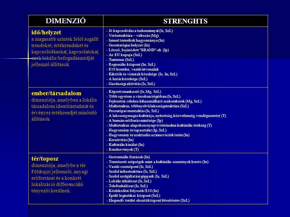 HORIZONTÁLIS DIMENZIÓN BELÜLI ELEMZÉS -TÉR STRENGHTS kelet/fejlődés Tájimázs/Látvány - Természeti szépségek mint a kultúrális események kerete (In) WEAKNESSES nyugat/eredmény Tájimázs/Látvány - Szálláskapacitás hiánya (T)- Magánszálláshelyek hiánya (T) OPPORTUNITIES dél/kifejezési lehetőségek Tájimázs/Látvány - Befektetések – új objektumok (T) THREATS észak/belső mozgásigény Tájimázs/Látvány