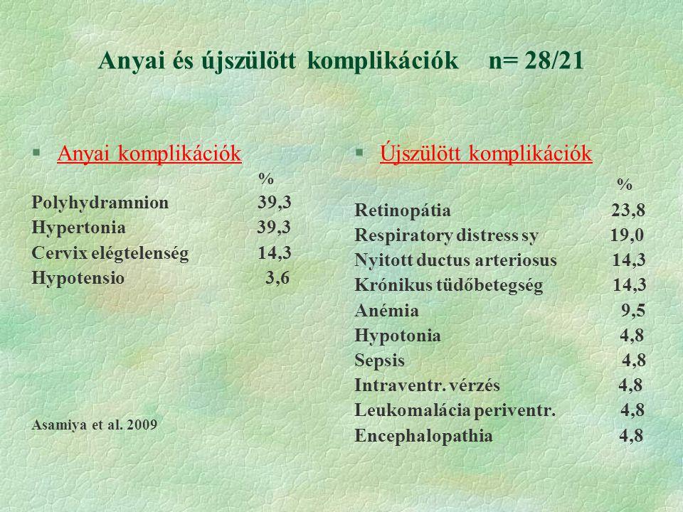 Anyai és újszülött komplikációk n= 28/21 §Anyai komplikációk % Polyhydramnion 39,3 Hypertonia 39,3 Cervix elégtelenség 14,3 Hypotensio 3,6 Asamiya et al.