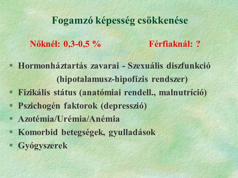 Fogamzó képesség csökkenése Nőknél: 0,3-0,5 %Férfiaknál: .