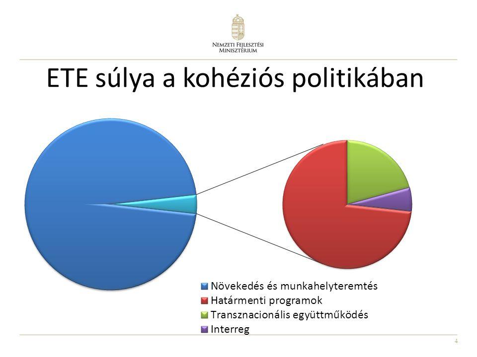 5 ETE szabályok változása 1.Tematikus koncentráció 2.Az Operatív Program tartalma 3.Intézményrendszer 4.Pénzügyi elemek 5.Végrehajtás egyes szabályai 6.Új eszközök bevonásának lehetősége 7.Európai Bizottság hatásköre