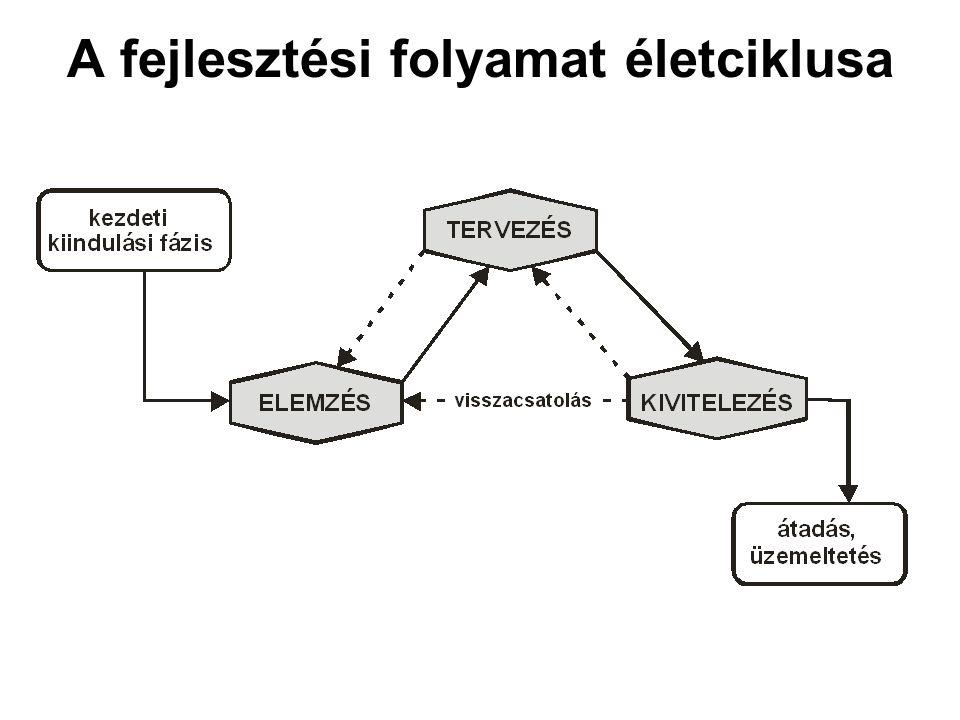 A fejlesztési folyamat életciklusa