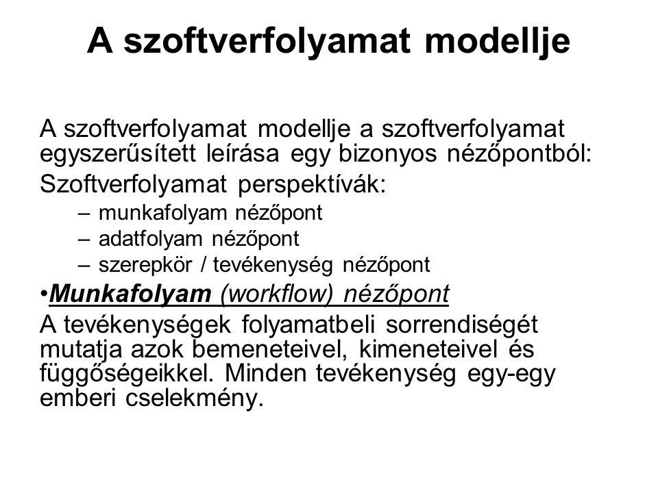 A szoftverfolyamat modellje A szoftverfolyamat modellje a szoftverfolyamat egyszerűsített leírása egy bizonyos nézőpontból: Szoftverfolyamat perspektí