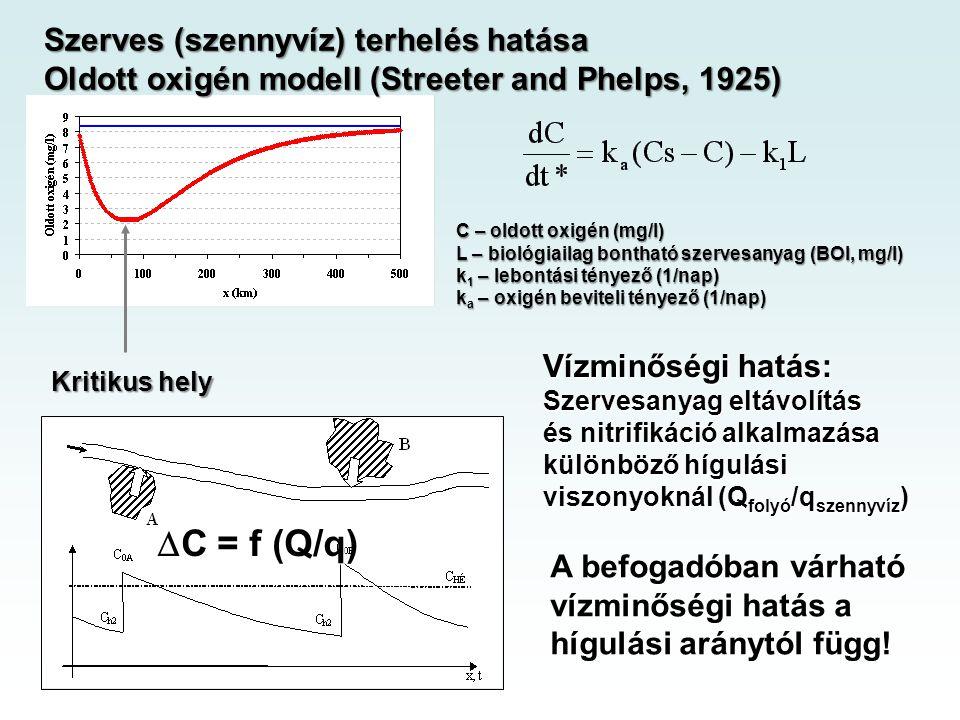 Kritikus hely Szerves (szennyvíz) terhelés hatása Oldott oxigén modell (Streeter and Phelps, 1925) C – oldott oxigén (mg/l) L – biológiailag bontható szervesanyag (BOI, mg/l) k 1 – lebontási tényező (1/nap) k a – oxigén beviteli tényező (1/nap) Vízminőségi hatás: Szervesanyag eltávolítás és nitrifikáció alkalmazása különböző hígulási viszonyoknál (Q folyó /q szennyvíz )  C = f (Q/q) A befogadóban várható vízminőségi hatás a hígulási aránytól függ!