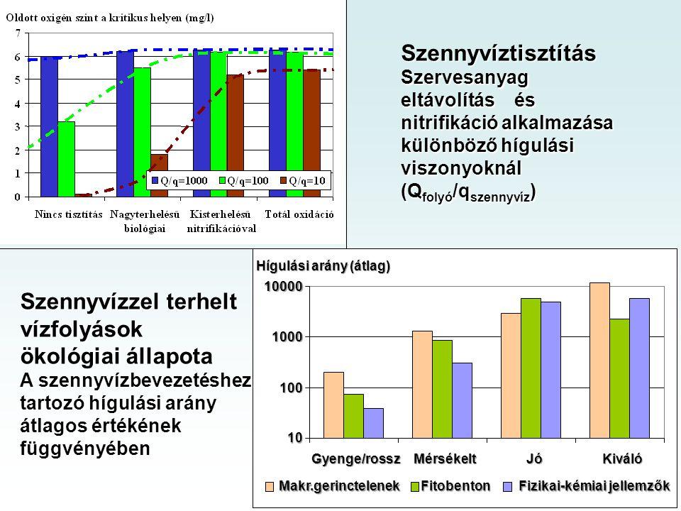 Hígulási arány (átlag) 10 100 1000 10000 Gyenge/rosszMérsékeltJóKiváló Makr.gerinctelenekFitobenton Fizikai-kémiai jellemzők Szennyvízzel terhelt vízfolyások ökológiai állapota A szennyvízbevezetéshez tartozó hígulási arány átlagos értékének függvényében Szennyvíztisztítás Szervesanyag eltávolítás és nitrifikáció alkalmazása különböző hígulási viszonyoknál (Q folyó /q szennyvíz )