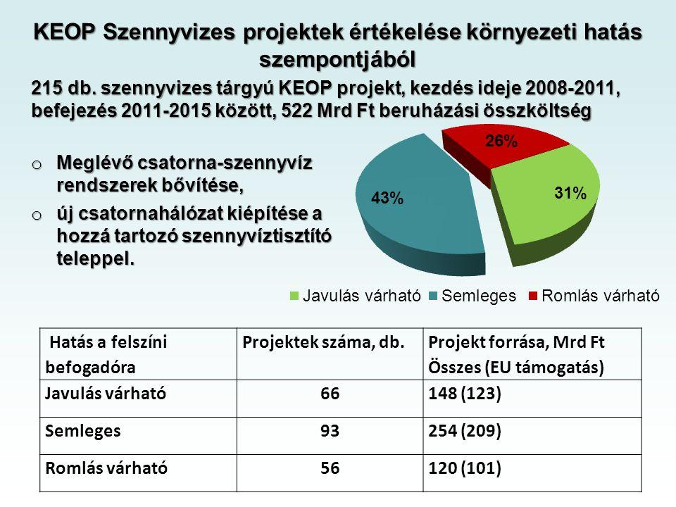 Hatás a felszíni befogadóra Projektek száma, db.