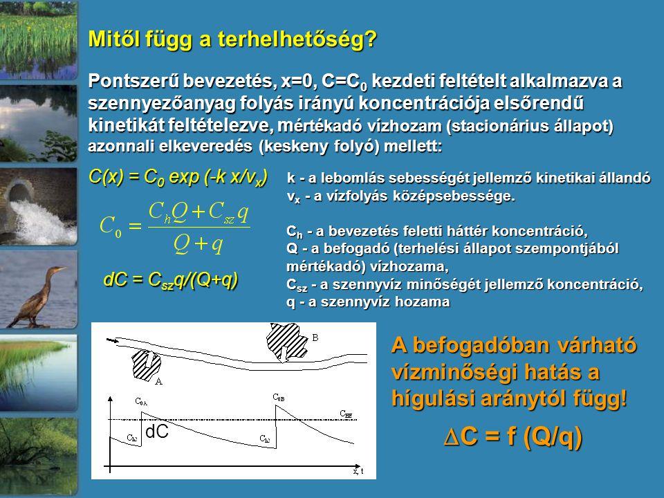 Pontszerű bevezetés, x=0, C=C 0 kezdeti feltételt alkalmazva a szennyezőanyag folyás irányú koncentrációja elsőrendű kinetikát feltételezve, m értékad