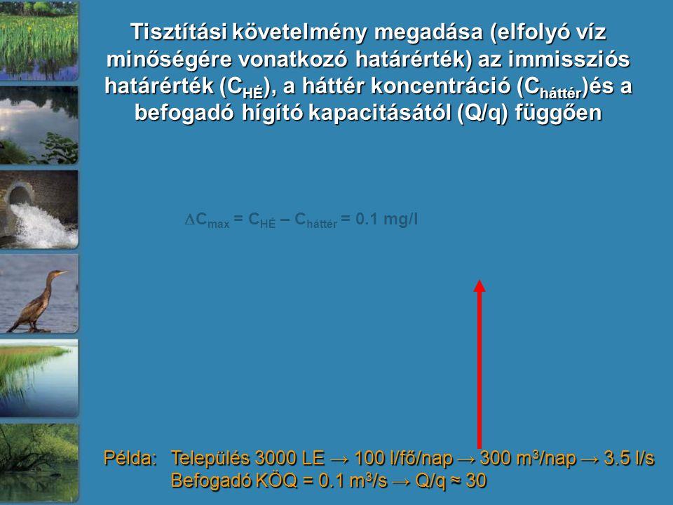 Tisztítási követelmény megadása (elfolyó víz minőségére vonatkozó határérték) az immissziós határérték (C HÉ ), a háttér koncentráció (C háttér )és a befogadó hígító kapacitásától (Q/q) függően  C max = C HÉ – C háttér = 0.1 mg/l Példa: Település 3000 LE → 100 l/fő/nap → 300 m 3 /nap → 3.5 l/s Befogadó KÖQ = 0.1 m 3 /s → Q/q ≈ 30