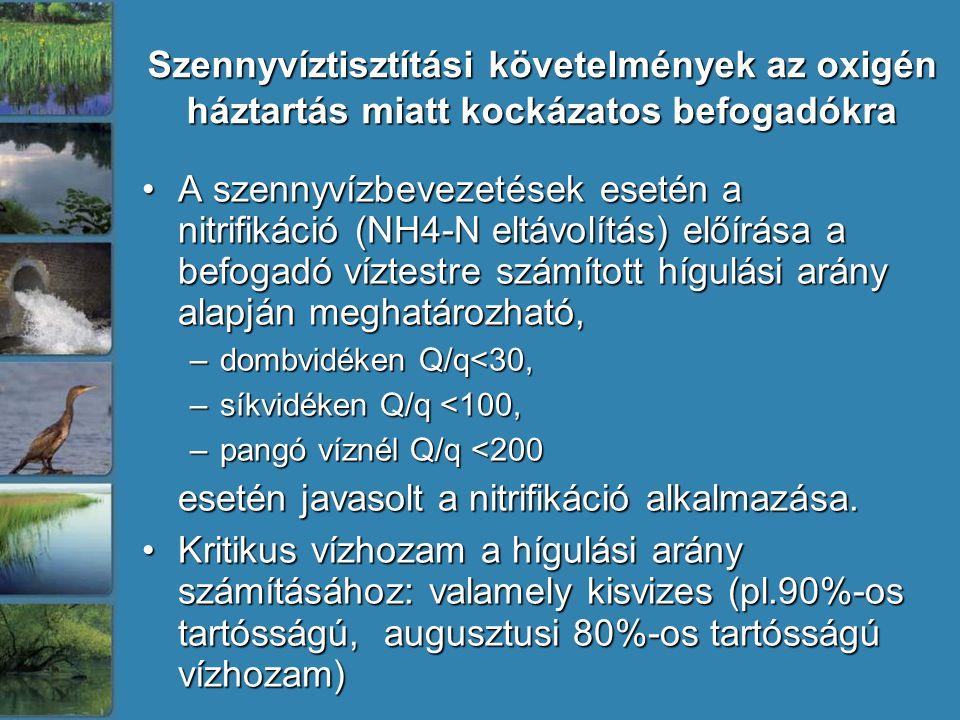 Szennyvíztisztítási követelmények az oxigén háztartás miatt kockázatos befogadókra A szennyvízbevezetések esetén a nitrifikáció (NH4-N eltávolítás) előírása a befogadó víztestre számított hígulási arány alapján meghatározható,A szennyvízbevezetések esetén a nitrifikáció (NH4-N eltávolítás) előírása a befogadó víztestre számított hígulási arány alapján meghatározható, –dombvidéken Q/q<30, –síkvidéken Q/q <100, –pangó víznél Q/q <200 esetén javasolt a nitrifikáció alkalmazása.