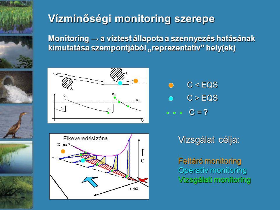 """Monitoring → a víztest állapota a szennyezés hatásának kimutatása szempontjából """"reprezentatív hely(ek) Vízminőségi monitoring szerepe Elkeveredési zóna C < EQS C > EQS Vizsgálat célja: Feltáró monitoring Operatív monitoring Vizsgálati monitoring C ="""