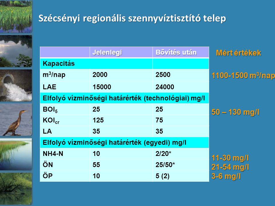 Szécsényi regionális szennyvíztisztító telep Jelenlegi Bővítés után Kapacitás m 3 /nap20002500 LAE1500024000 Elfolyó vízminőségi határérték (technológiai) mg/l BOI 5 25 KOI cr 12575 LA35 Elfolyó vízminőségi határérték (egyedi) mg/l NH4-N102/20* ÖN5525/50* ÖP105 (2) 1100-1500 m 3 /nap 50 – 130 mg/l 11-30 mg/l 21-54 mg/l 3-6 mg/l Mért értékek