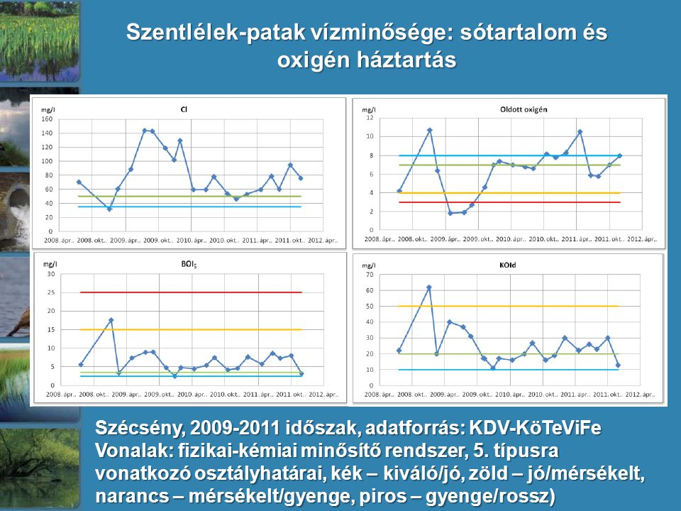 Szécsény, 2009-2011 időszak, adatforrás: KDV-KöTeViFe Vonalak: fizikai-kémiai minősítő rendszer, 5. típusra vonatkozó osztályhatárai, kék – kiváló/jó,