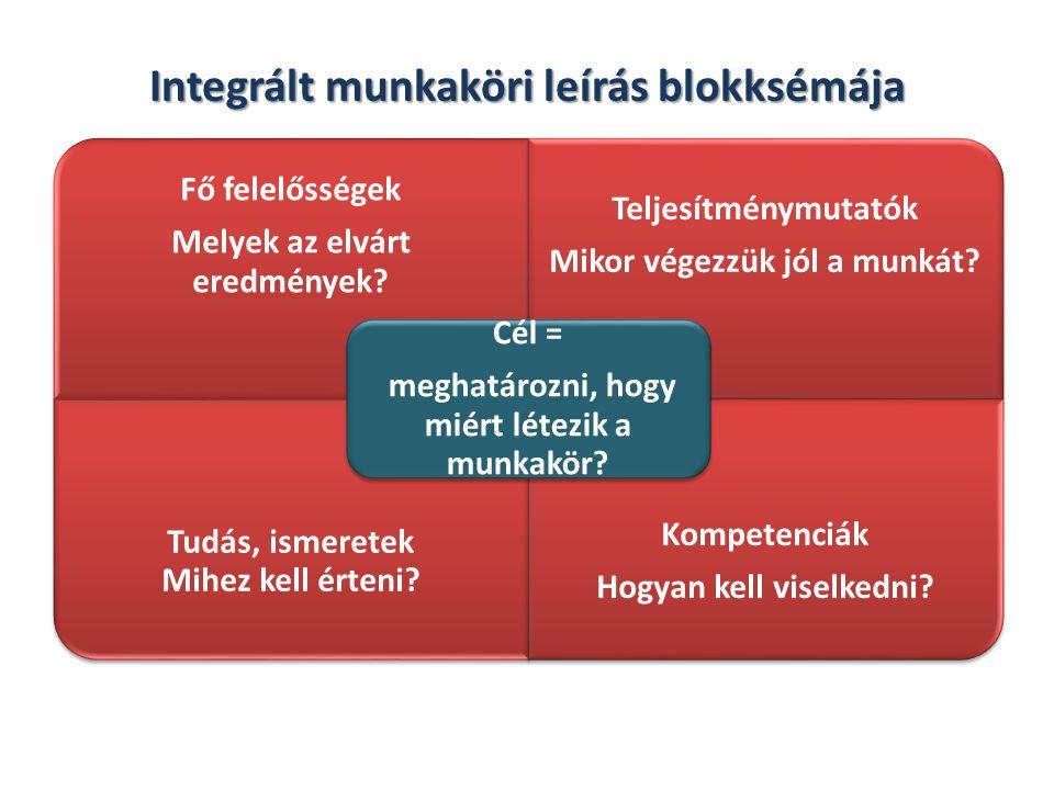 A munkaköri leírássablon (Munkaköri leírásból meghatározható egyéni kiemelt teljesítménykövetelmények) Állandó elemekmegjegyzés 1.A munkakör megnevezése 2.Szervezeti elhelyezkedése Pl.: főosztály, osztály, csoport 3.Közvetlen felettes 4.Tudása munkakör betöltéséhez előírt követelmények 5.A munkakör célja egy-két mondatban a munkakör lényegéről 6.Feladatkörfeladatok, jogkörök, hatáskörök 7.Felelősségkövetkezmények, eredmények 8.Probléma- megoldás gondolkodási, cselekvési kihívások, gondolkodási szabadság 9.Kompetenciák Kiegészítő elemekmegjegyzés 1.Munkakapcsolatokegyüttműködési haló 2.Az irányítottak köreszámunk, megnevezésük 3.Fő kihívásokkiemelt feladat külön megjelenítve 4.Fő sikermutatókTÉR legfontosabb szempontjai 5.Mennyiségi jellemzőkelőírt, ill.