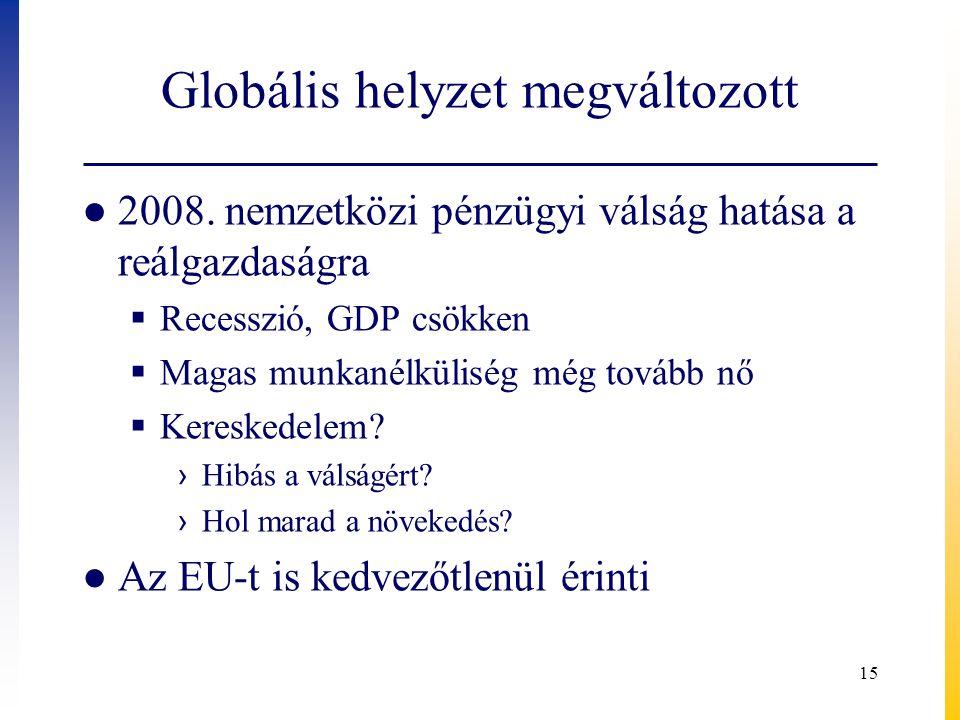 Globális helyzet megváltozott ● 2008. nemzetközi pénzügyi válság hatása a reálgazdaságra  Recesszió, GDP csökken  Magas munkanélküliség még tovább n