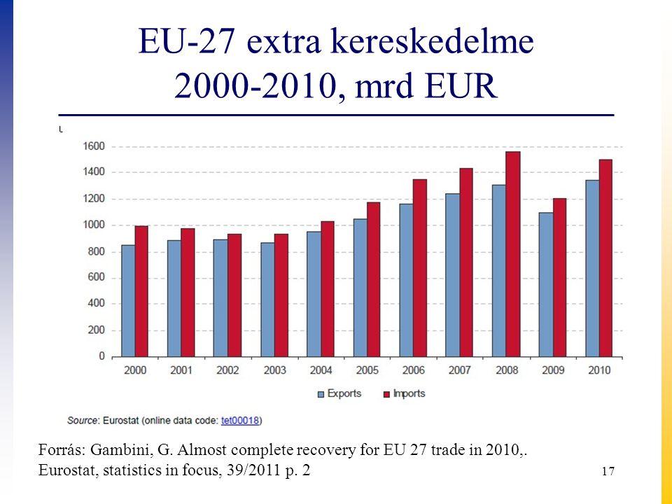 EU-27 extra kereskedelme 2000-2010, mrd EUR 17 Forrás: Gambini, G. Almost complete recovery for EU 27 trade in 2010,. Eurostat, statistics in focus, 3