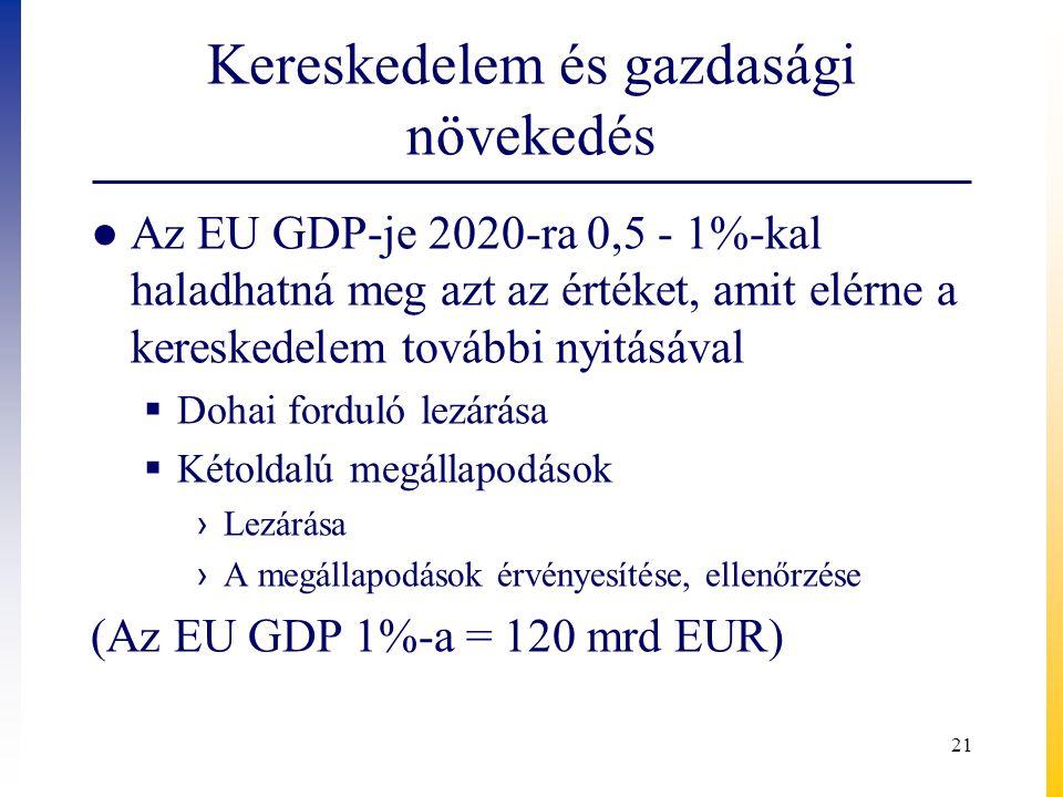 Kereskedelem és gazdasági növekedés ● Az EU GDP-je 2020-ra 0,5 - 1%-kal haladhatná meg azt az értéket, amit elérne a kereskedelem további nyitásával  Dohai forduló lezárása  Kétoldalú megállapodások › Lezárása › A megállapodások érvényesítése, ellenőrzése (Az EU GDP 1%-a = 120 mrd EUR) 21