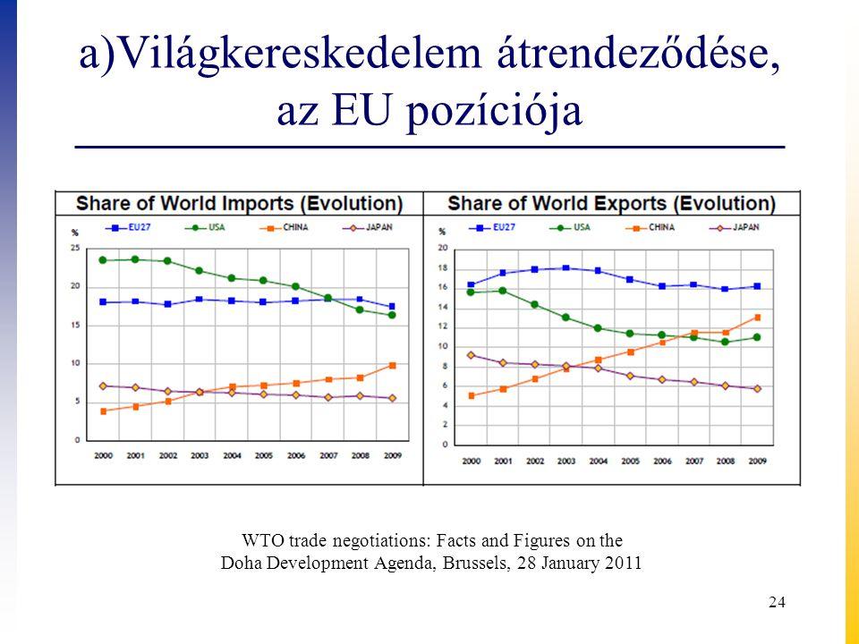 a)Világkereskedelem átrendeződése, az EU pozíciója WTO trade negotiations: Facts and Figures on the Doha Development Agenda, Brussels, 28 January 2011