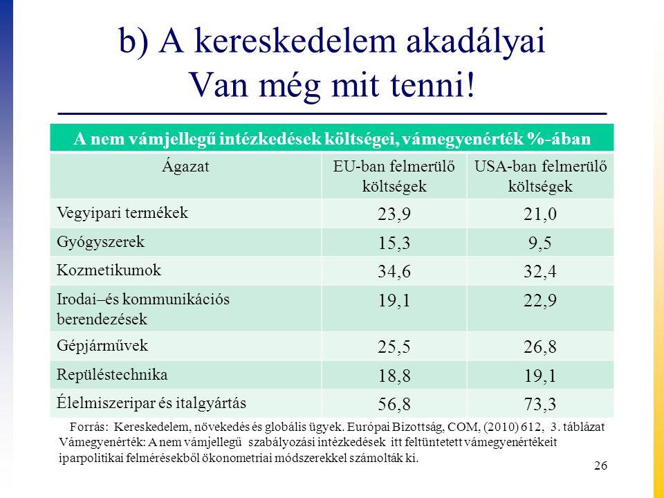 b) A kereskedelem akadályai Van még mit tenni! A nem vámjellegű intézkedések költségei, vámegyenérték %-ában ÁgazatEU-ban felmerülő költségek USA-ban