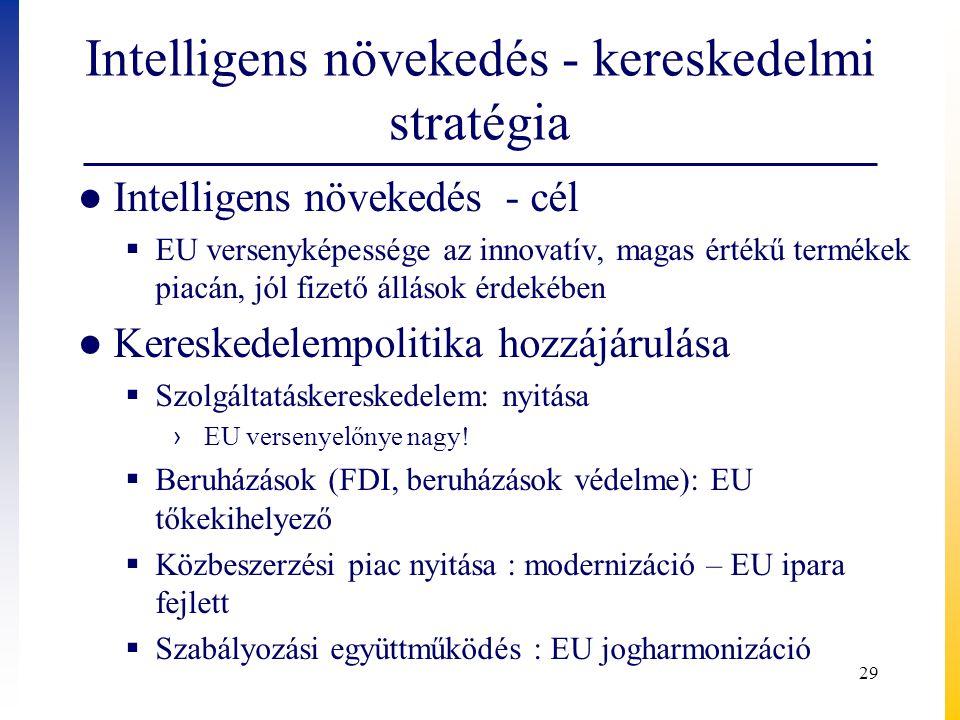 Intelligens növekedés - kereskedelmi stratégia ● Intelligens növekedés - cél  EU versenyképessége az innovatív, magas értékű termékek piacán, jól fiz