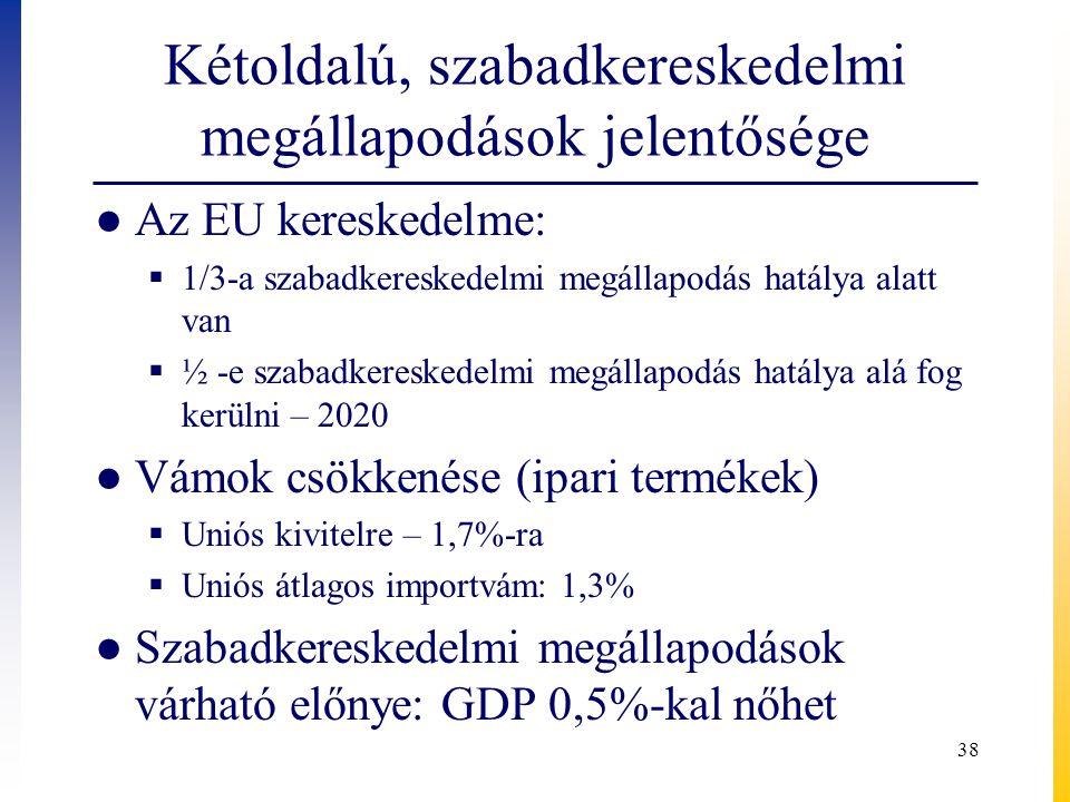 Kétoldalú, szabadkereskedelmi megállapodások jelentősége ● Az EU kereskedelme:  1/3-a szabadkereskedelmi megállapodás hatálya alatt van  ½ -e szabadkereskedelmi megállapodás hatálya alá fog kerülni – 2020 ● Vámok csökkenése (ipari termékek)  Uniós kivitelre – 1,7%-ra  Uniós átlagos importvám: 1,3% ● Szabadkereskedelmi megállapodások várható előnye: GDP 0,5%-kal nőhet 38