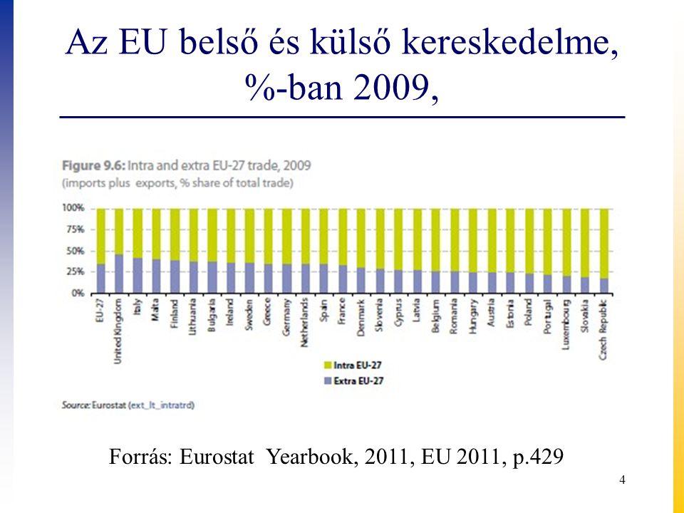 Az EU belső és külső kereskedelme, %-ban 2009, 4 Forrás: Eurostat Yearbook, 2011, EU 2011, p.429
